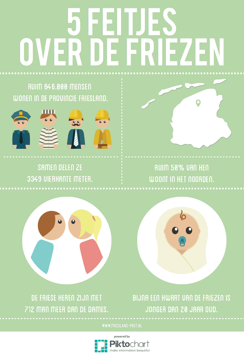 Infographic Friesland Post met vijf feitjes over de Friezen
